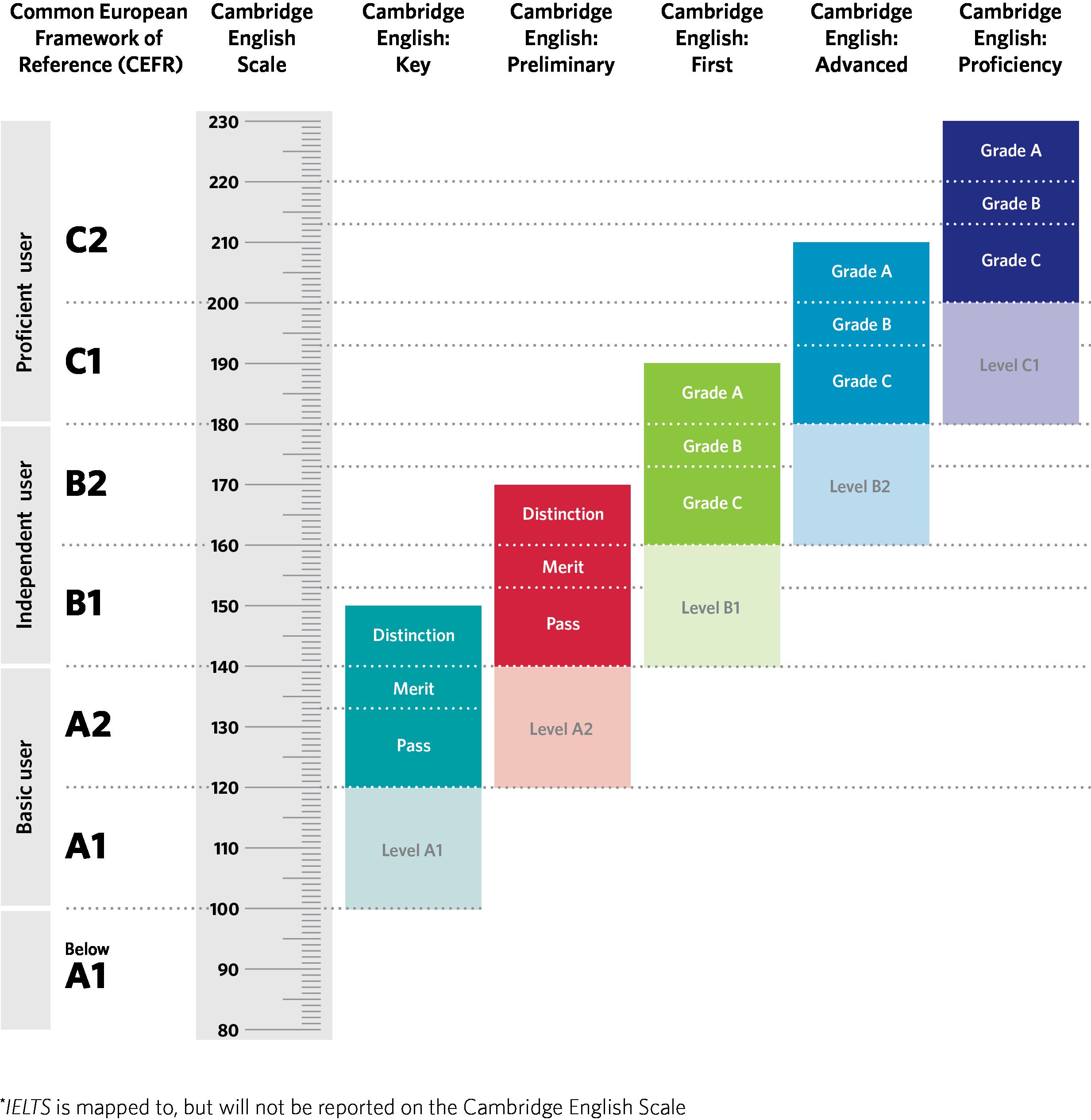 Distintos niveles de los exámenes de Cambridge junto con puntuaciones y equivalencias entre ellos